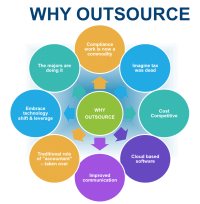 why outsource 2