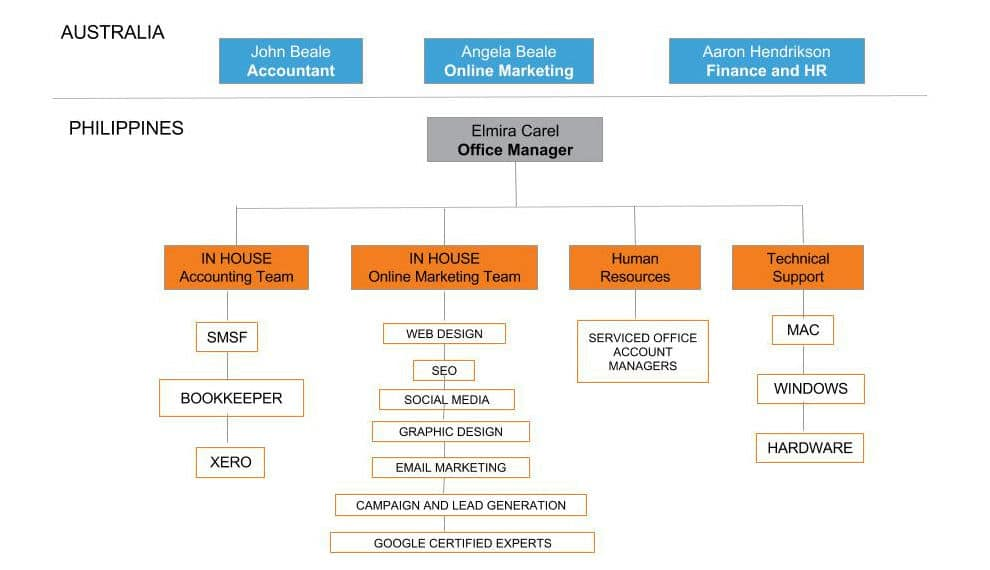 BMG-Outsourcing-Organisational-Chart